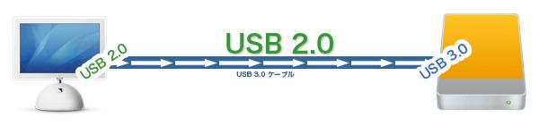 usb2-usb3