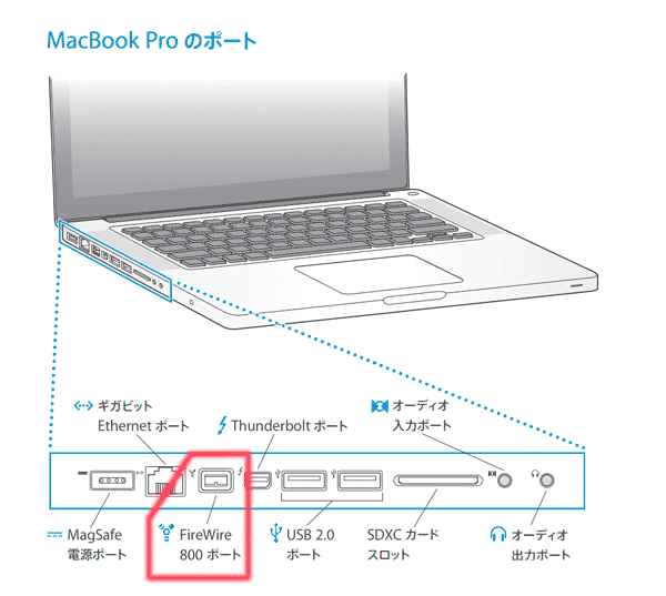 MacBook ProのFireWireポート位置